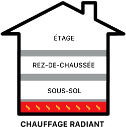 Above ground level - Ground level - Below ground level - Radiant heat