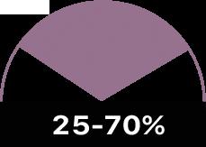 25-70%