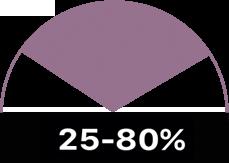 25-80%