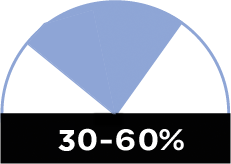 30-60% relative humidity chart