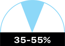 35-55% relative humidity chart
