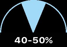 40-50%