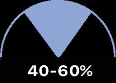 40-60%
