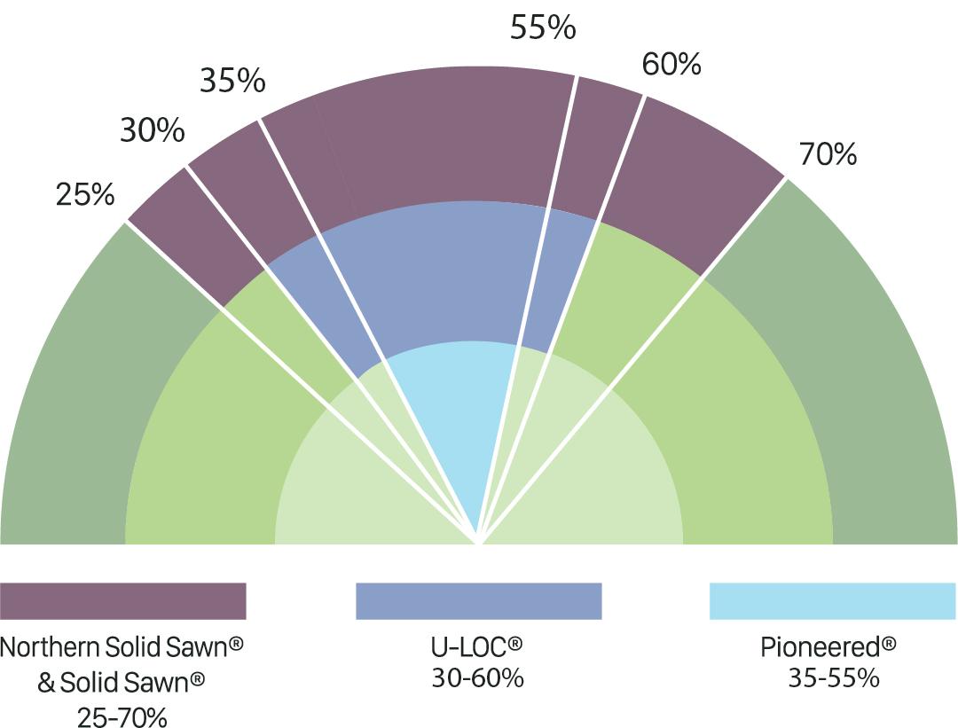 Northern Solid Sawn & Solid Sawn 25-70% | Crafted & U-LOC 40-60% | Pioneered 40-50%